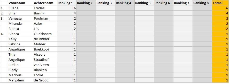 RankingDames